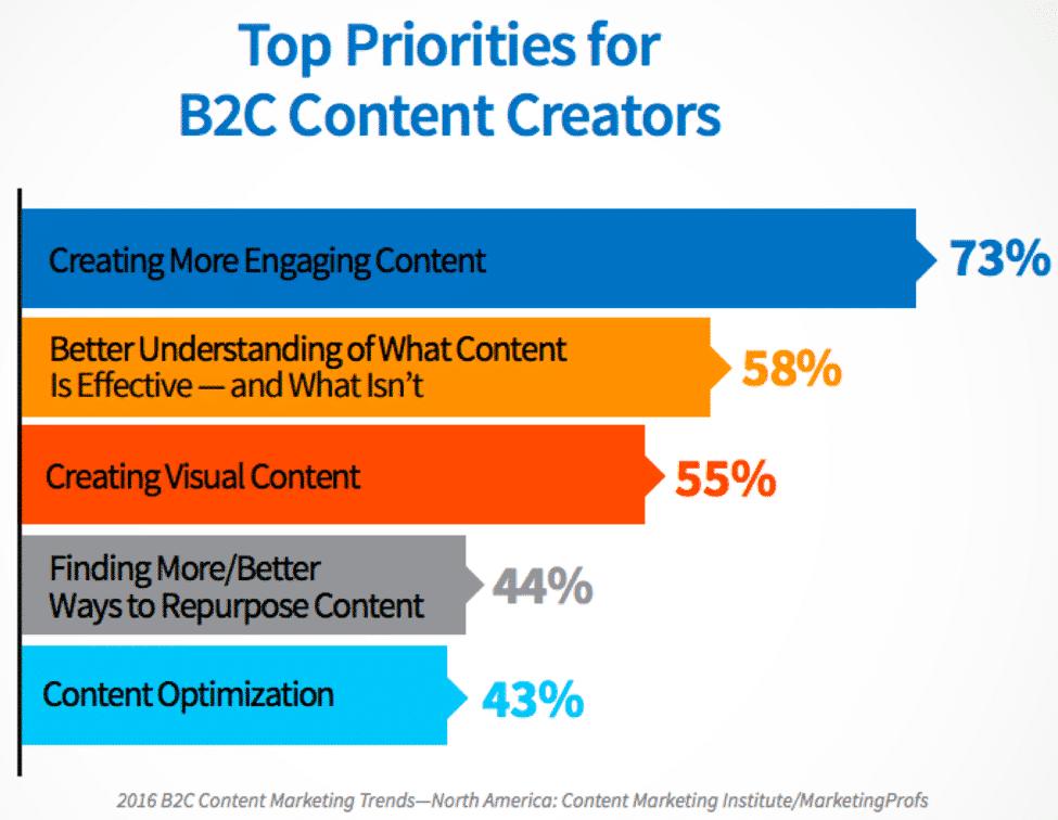 B2c Priorities Cmi