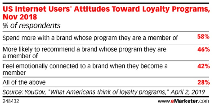 percentages_of_users_attitude_toward_loyalty