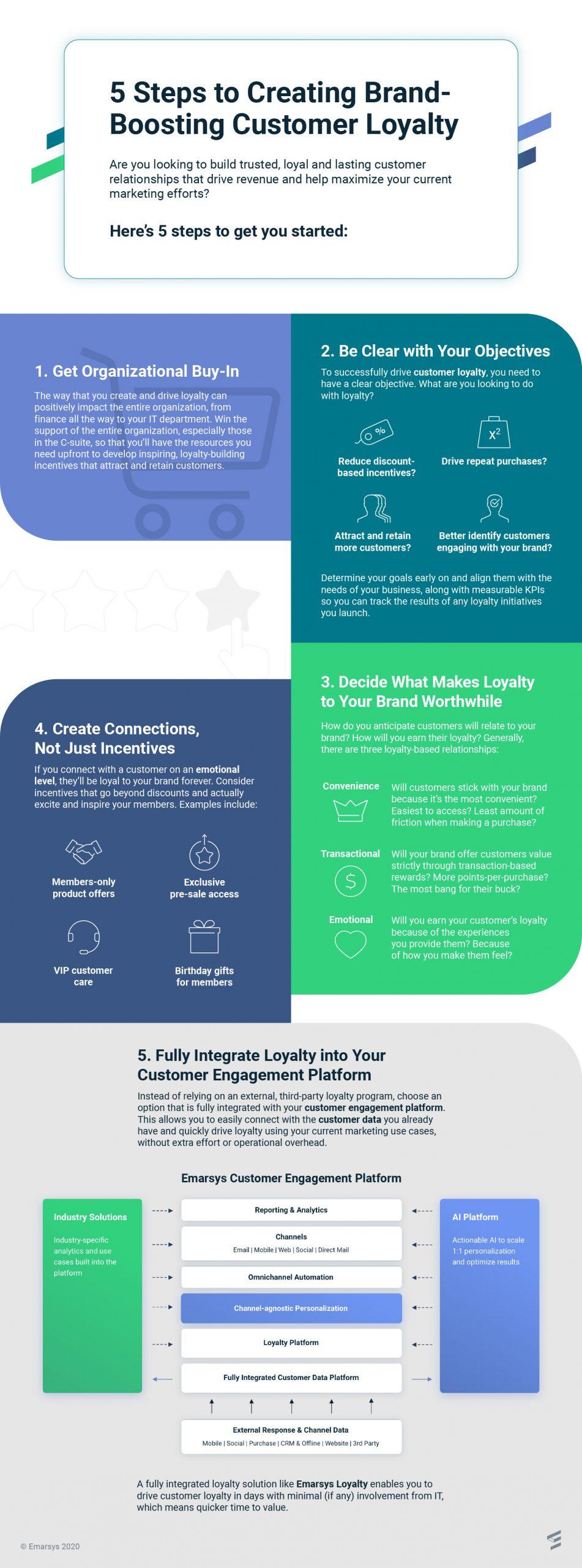customer loyalty infographic