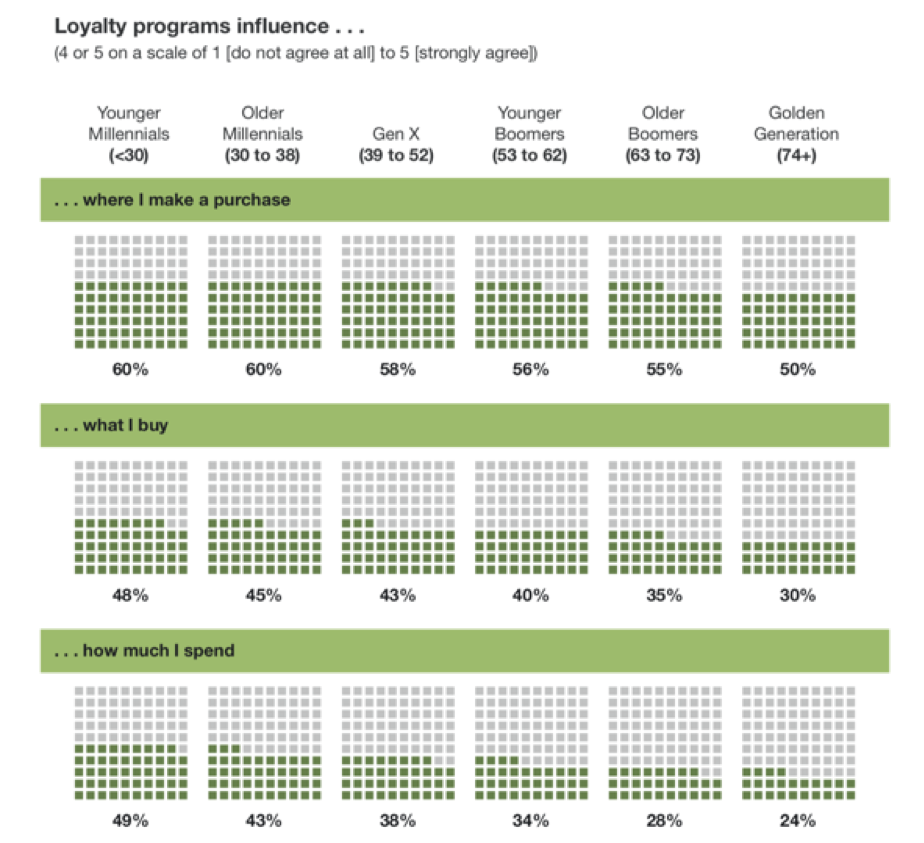 loyalty_chart