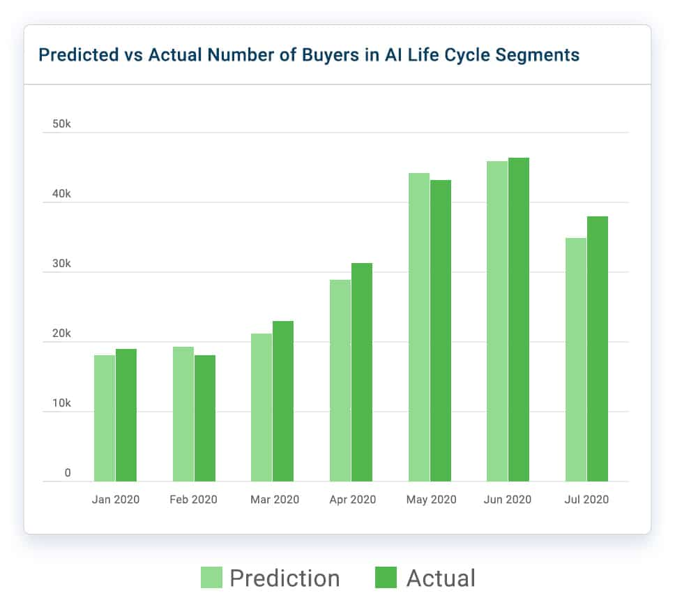 Ai Predictive Analytics