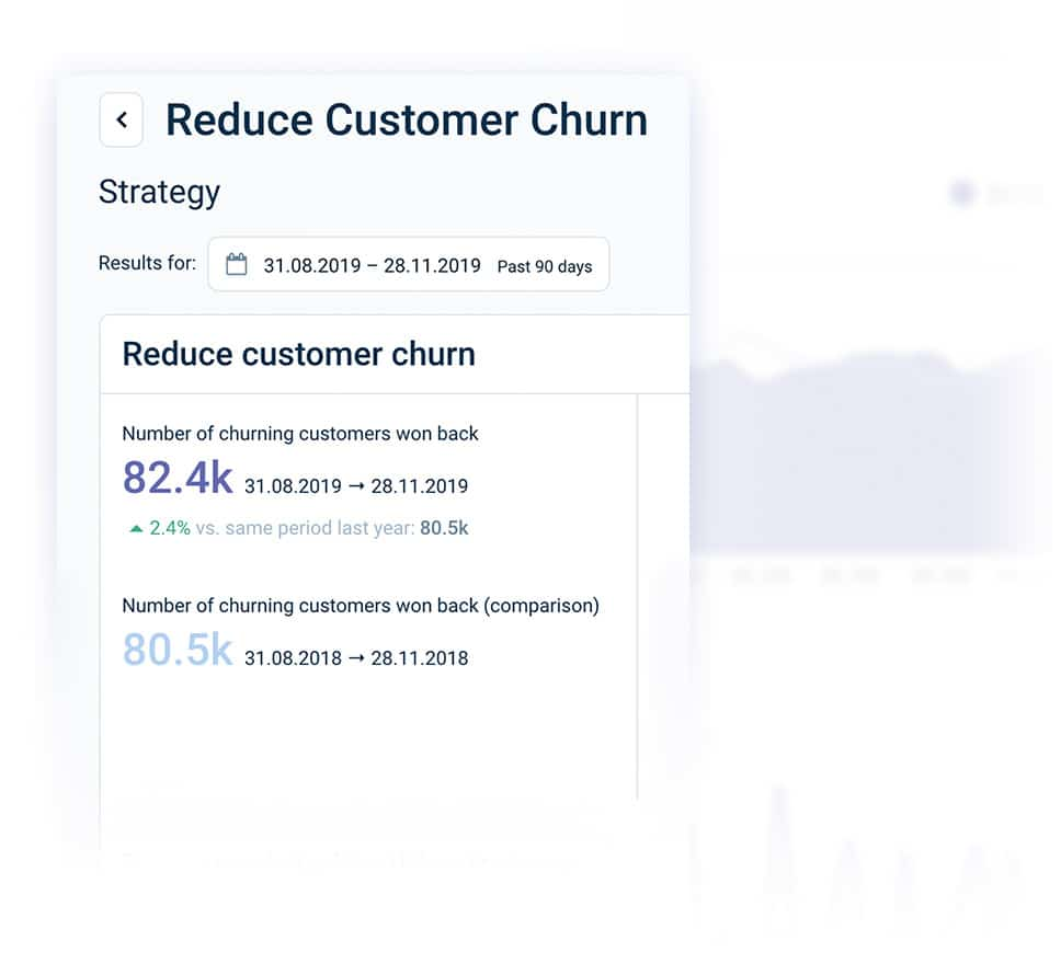 Analytics Measurable Impact On Business Results