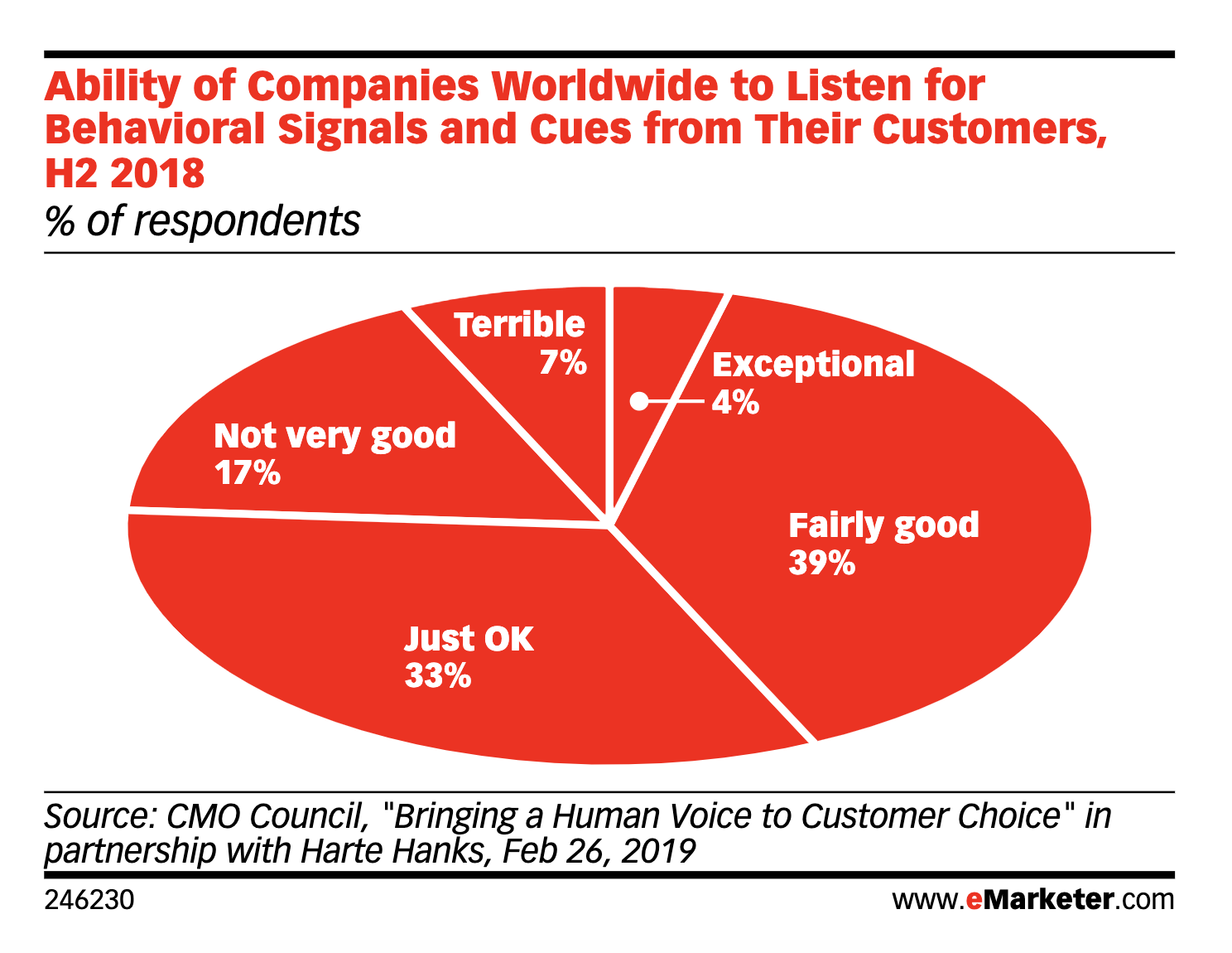 marketing pie chart showing 7% of companies are