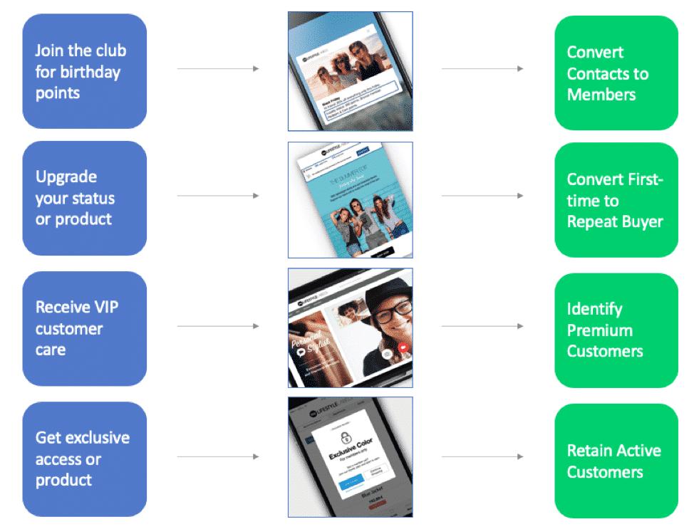 customer loyalty program results