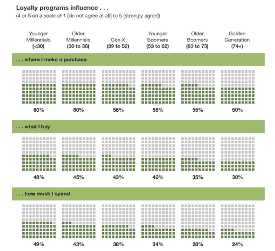 loyalty program influence demographics