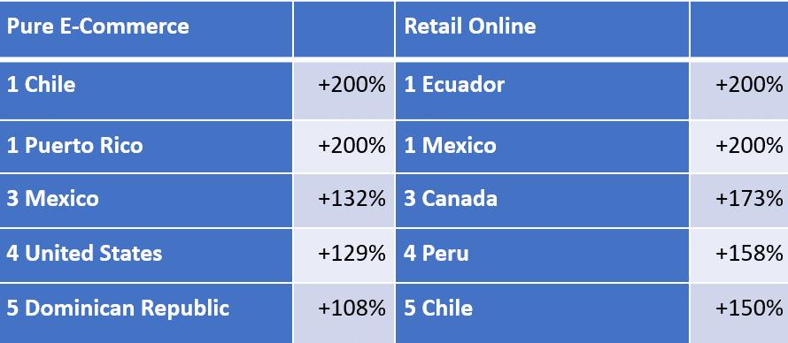 Americas Orders Leaders 5 18 20