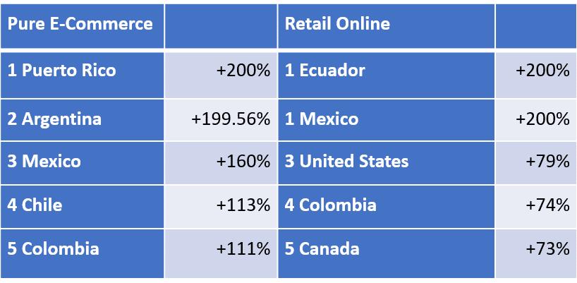 Americas Revenue Leaders 5 25 20