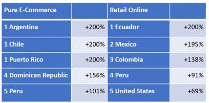 Americas Revenue Leaders 8 21 20