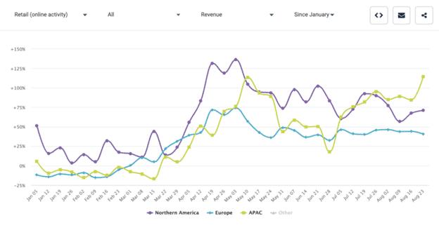 Global Retail Since January