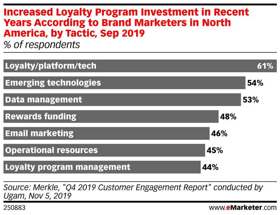 customer_loyalty_chart