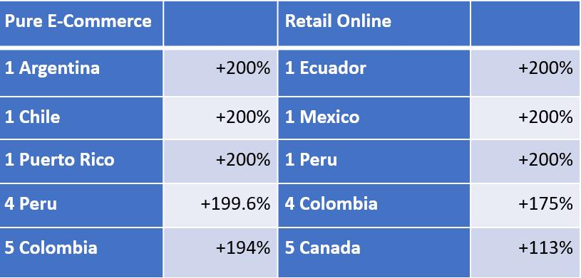 Americas Revenue Leaders 6 08 20