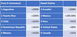 Americas Revenue Leaders 9 04 2020