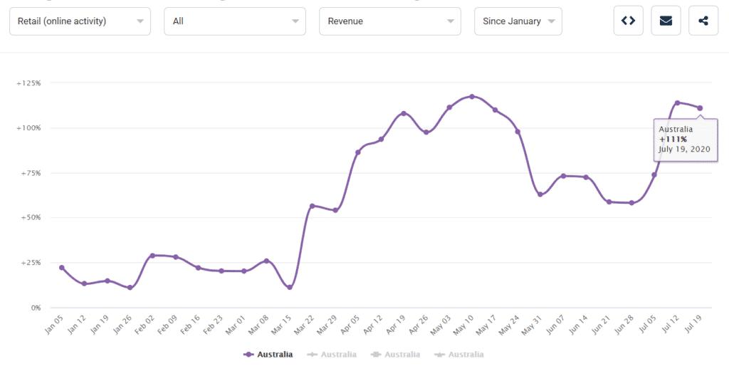 Australia Retail Online Revenue Since Jan 1024x514 1