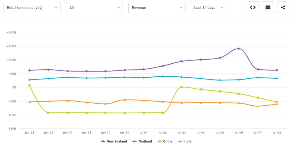 Countries Apac Retail Online 7 10 20 1024x514 1