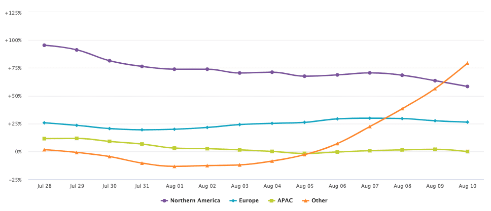 Pure E Commerce Trends By Region Week Beginning August 10 2020.