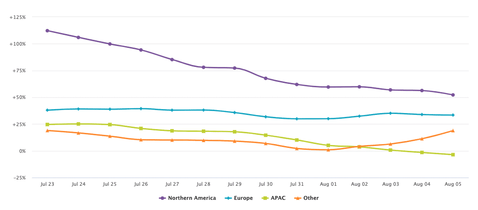 Pure E Commerce Trends By Region Week Beginning August 3 2020.