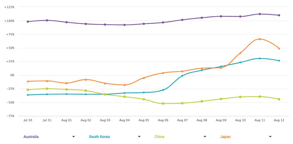 Retail Online Trends By Country Apac Week Beginning August 10 2020
