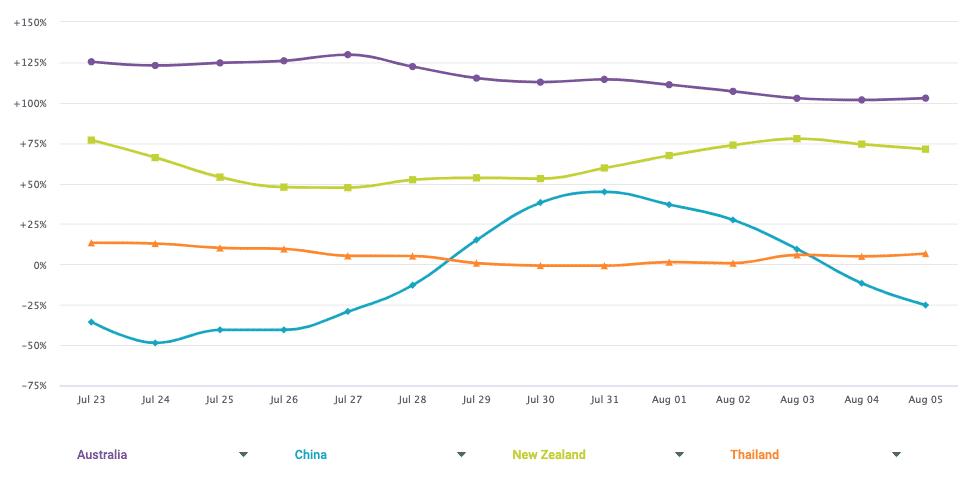 Retail Online Trends By Country Apac Week Beginning August 3 2020.