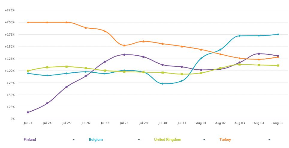 Retail Online Trends By Country Europe Week Beginning August 3 2020.