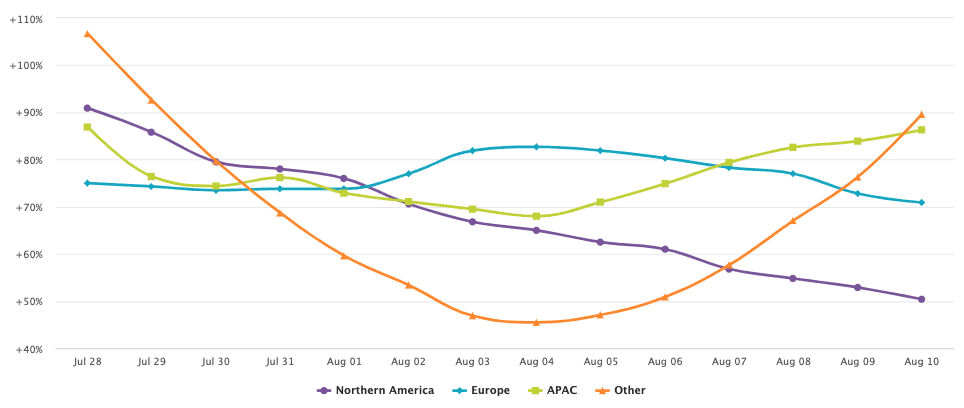 Retail Online Trends By Region Week Beginning August 10 2020