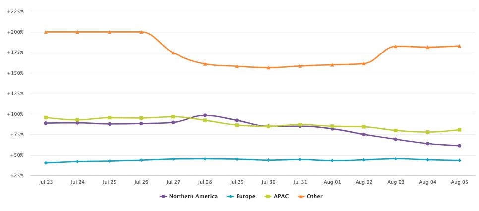 Retail Online Trends By Region Week Beginning August 3 2020.