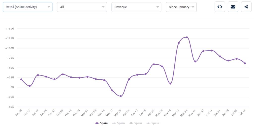 Spain Retail Online Revenue Since Jan 7 13 2020 1024x515 1