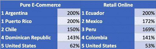 Top 5 Orders Increase Leaders In The Americas Week Beginning August 10 2020