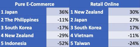 Top 5 Orders Increase Leaders In The Asia Pacific Region Week Beginning August 10 2020