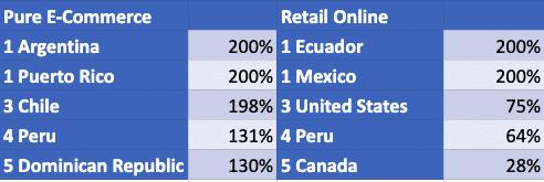 Top 5 Revenue Increase Leaders In The Americas Week Beginning August 3 2020