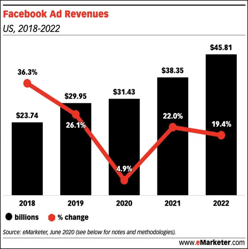 Facebook Ad Revenues