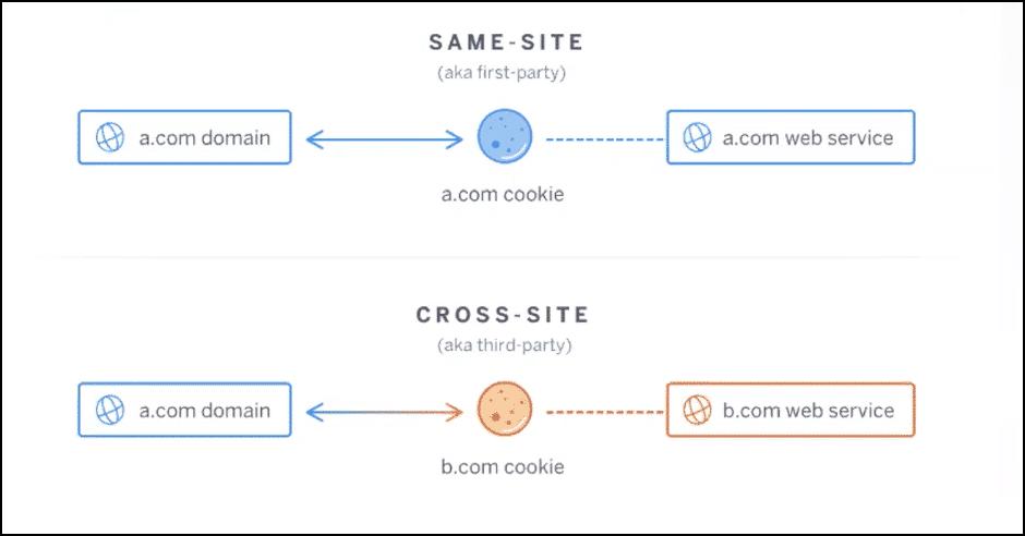 How Cookies Work