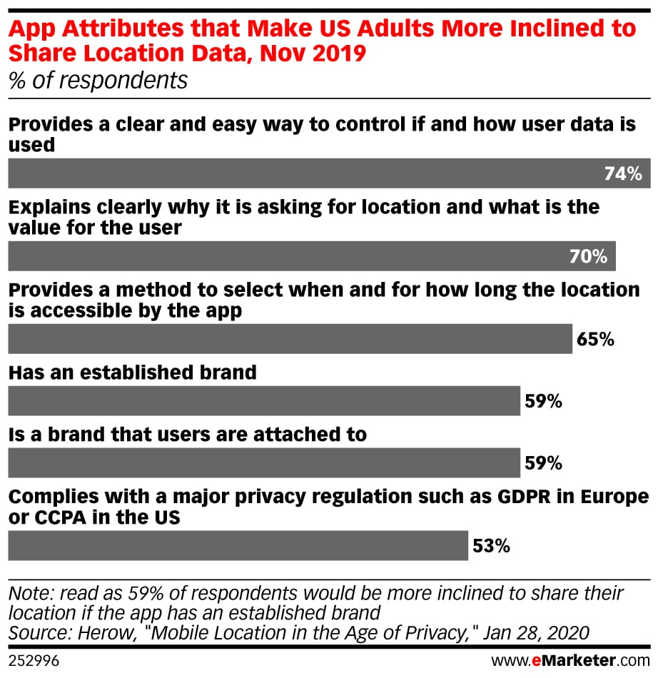 Emarketer App Attributes That Make Us Adults More Inclined Share Location Data Nov 2019 Of Respondents 252996