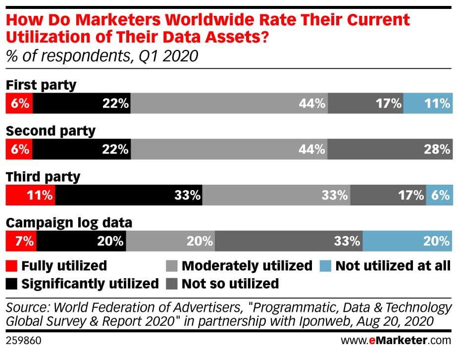 Emarketer How Do Marketers Worldwide Rate Their Current Utilization Of Their Data Assets Of Respondents Q1 2020 259860