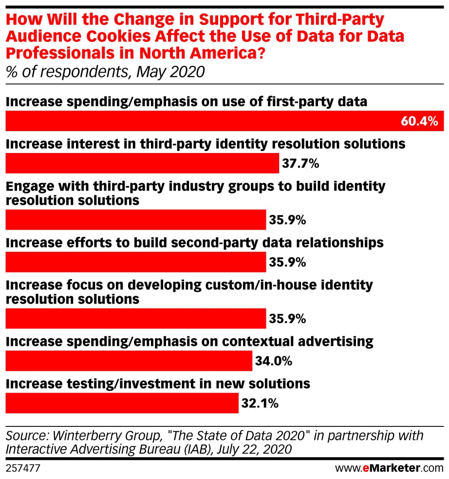 Emarketer How Will Change Support Third Party Audience Cookies Affect Use Of Data Data Professionals North America Of Respondents May 2020 257477