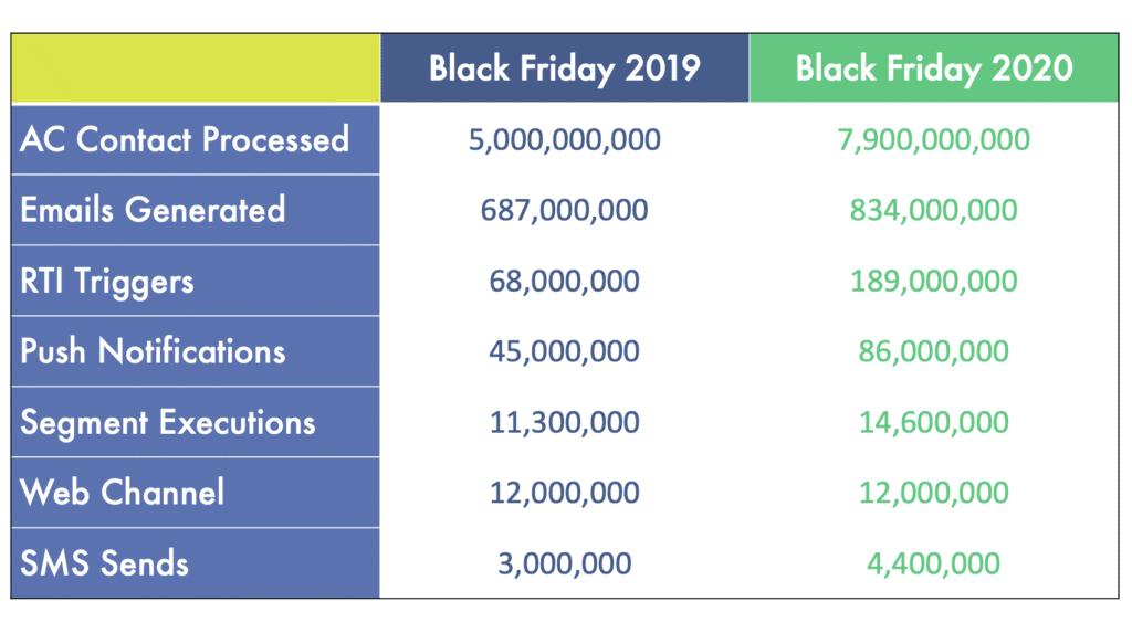 Black Friday 2019 vs Black Friday 2020