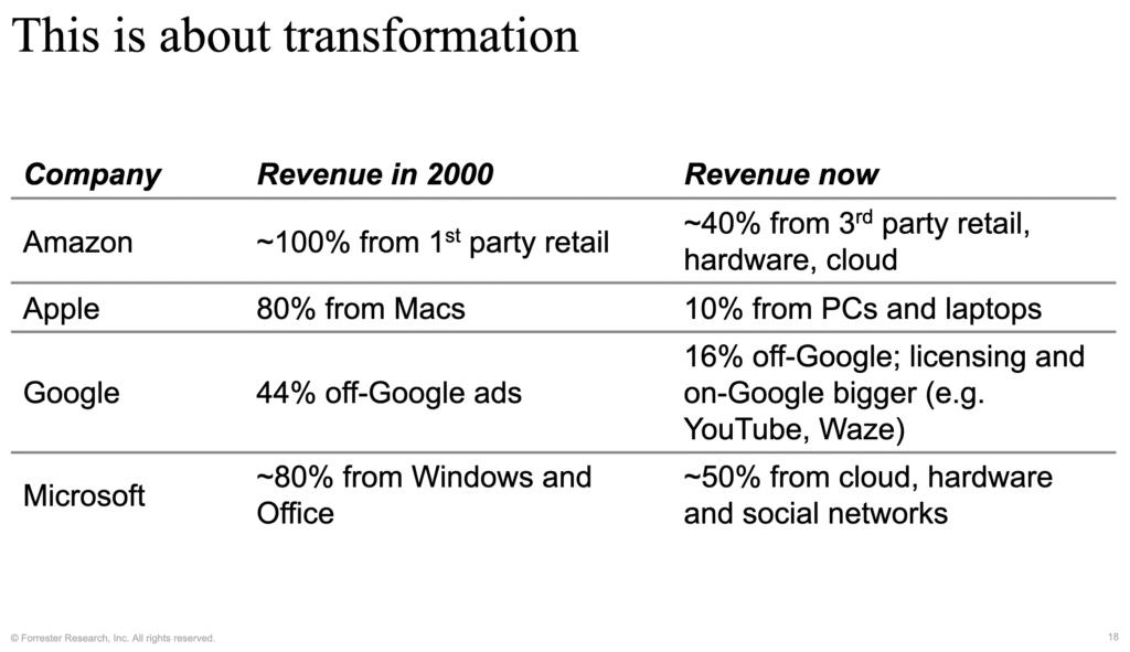 Company Transformation