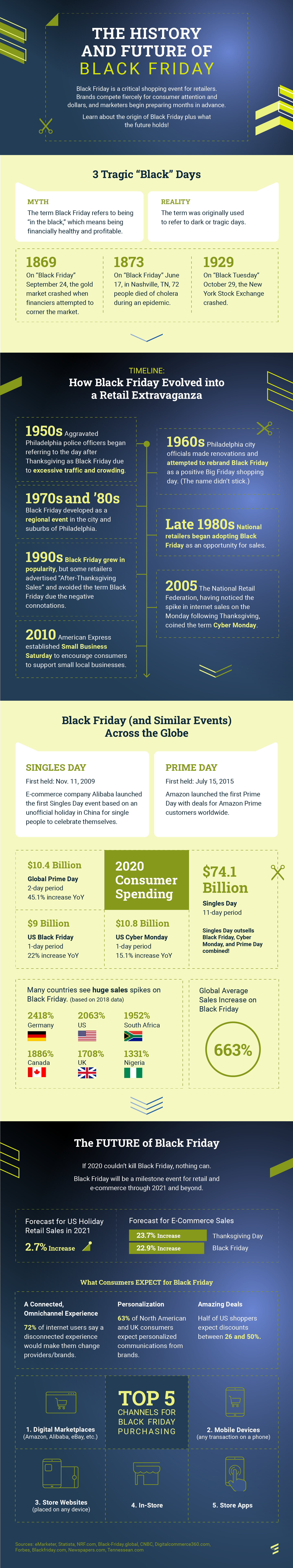 Infographic: The History and Future of Black Friday
