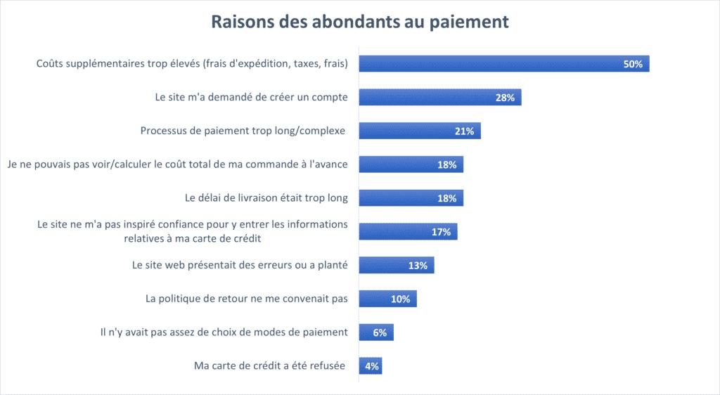 Blog Chart Fr