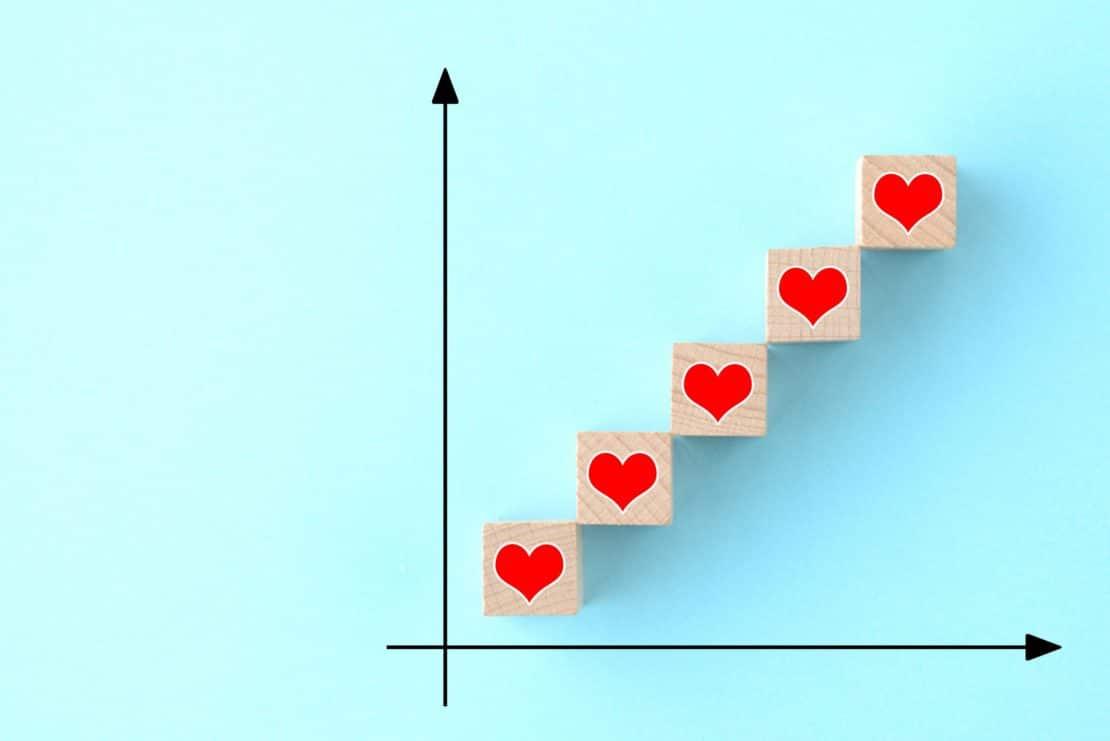 3 preuves qu'une meilleure fidélité client profite à votre marque
